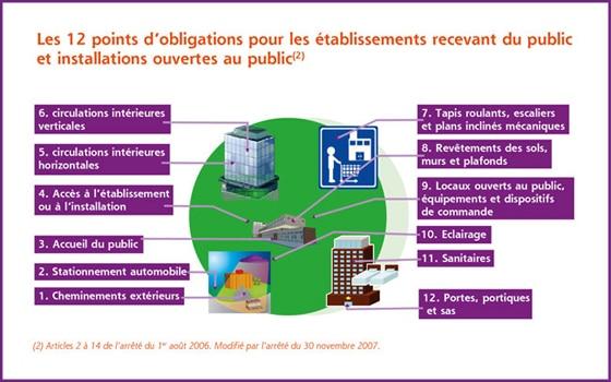 Les 12 points d'obligation pour les établissement recevant du public et installations au public.